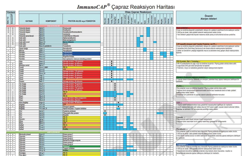 ImmunoCAP ® Çapraz Reaksiyon Haritası
